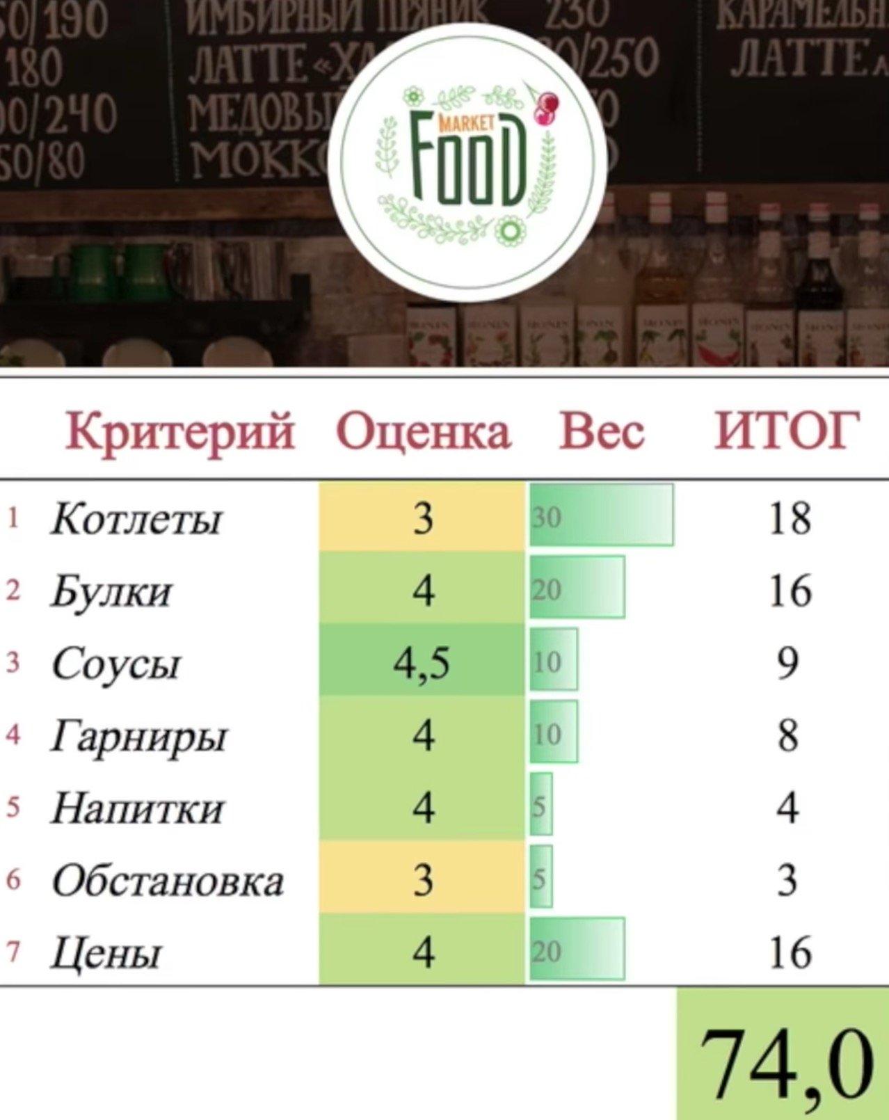 баллы кафе Food Market