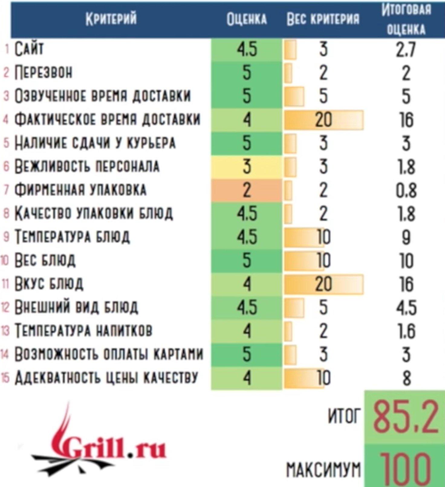 Оценки доставке Гриль ру от Покашеварим