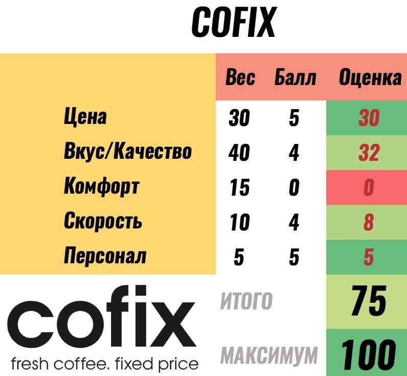 баллы cofix