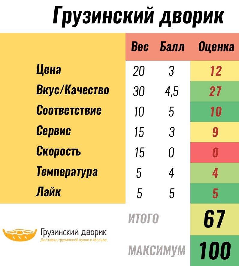 Баллы доставке Грузинский дворик. Рейтинг доставок от Покашеварим