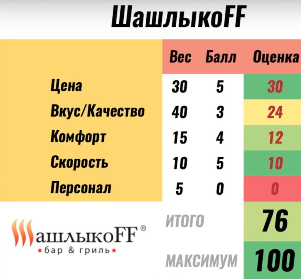 Баллызаведению ШашлыкоFF от Покашеварим