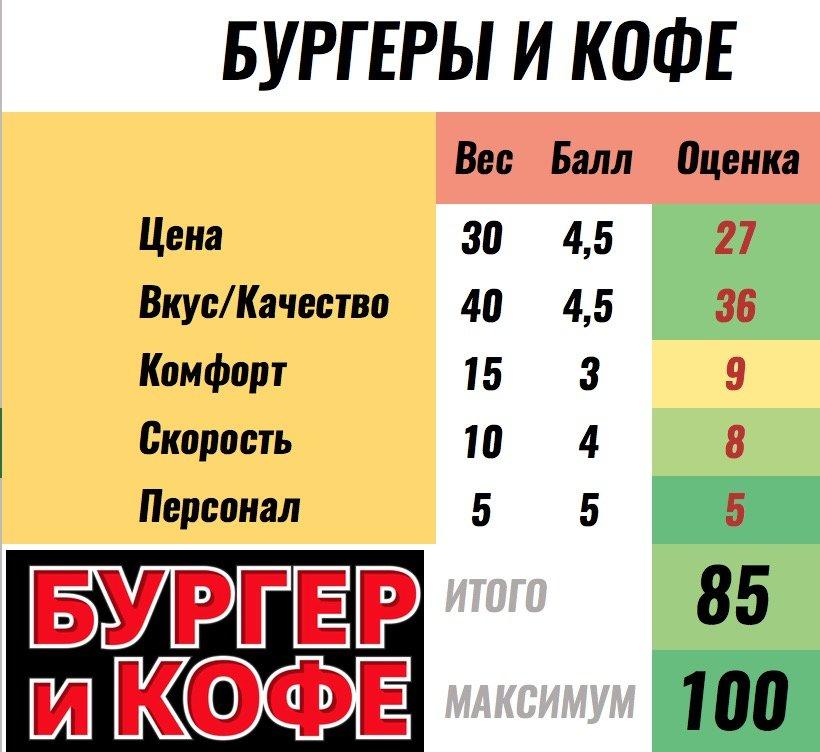 бургеры и кофе баллы покашеварим рейтинг ресторанов москвы
