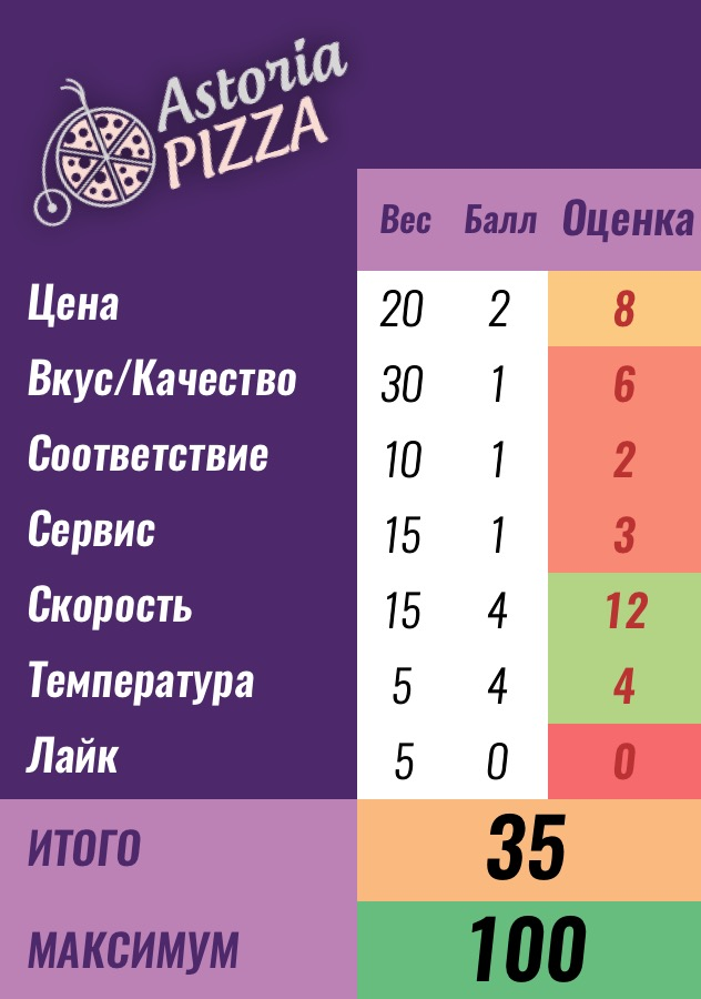 Баллы доставке Astoria pizza