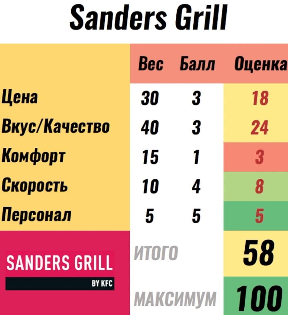 баллы ресторану sanders grill